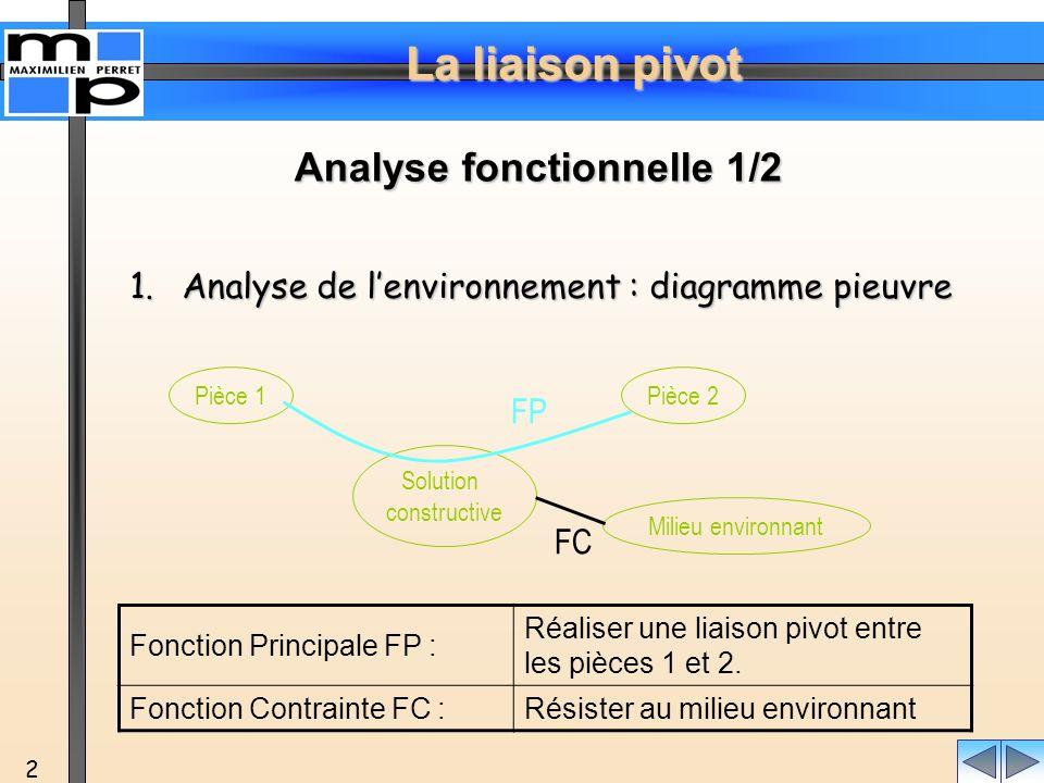 La liaison pivot 2 1.Analyse de lenvironnement : diagramme pieuvre Solution constructive Pièce 2Pièce 1 Milieu environnant FP FC Fonction Principale F