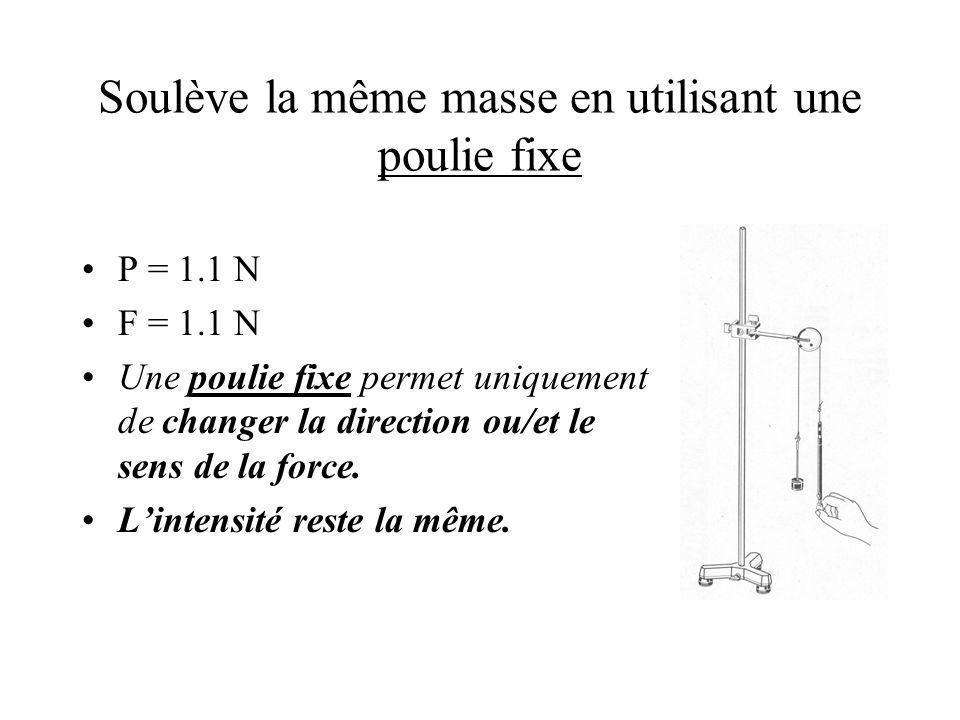 Soulève la même masse en utilisant une poulie fixe P = 1.1 N F = 1.1 N Une poulie fixe permet uniquement de changer la direction ou/et le sens de la force.