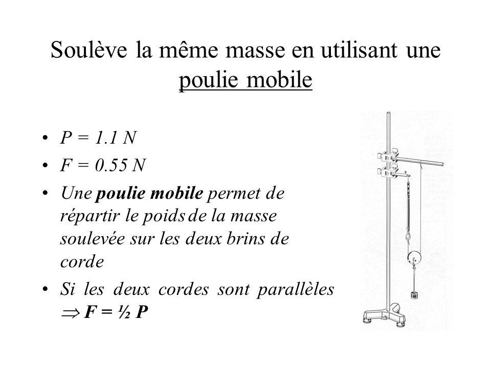Soulève la même masse en utilisant une poulie mobile P = 1.1 N F = 0.55 N Une poulie mobile permet de répartir le poids de la masse soulevée sur les deux brins de corde Si les deux cordes sont parallèles F = ½ P