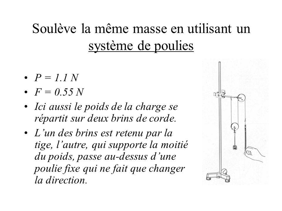 Soulève la même masse en utilisant un système de poulies P = 1.1 N F = 0.55 N Ici aussi le poids de la charge se répartit sur deux brins de corde.