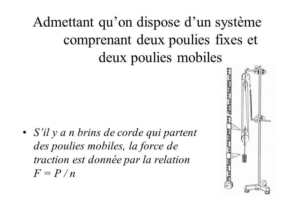 Admettant quon dispose dun système comprenant deux poulies fixes et deux poulies mobiles Sil y a n brins de corde qui partent des poulies mobiles, la force de traction est donnée par la relation F = P / n