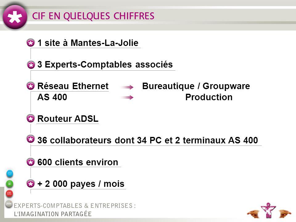 CIF EN QUELQUES CHIFFRES 1 site à Mantes-La-Jolie 3 Experts-Comptables associés Réseau EthernetBureautique / Groupware AS 400Production Routeur ADSL 36 collaborateurs dont 34 PC et 2 terminaux AS 400 600 clients environ + 2 000 payes / mois
