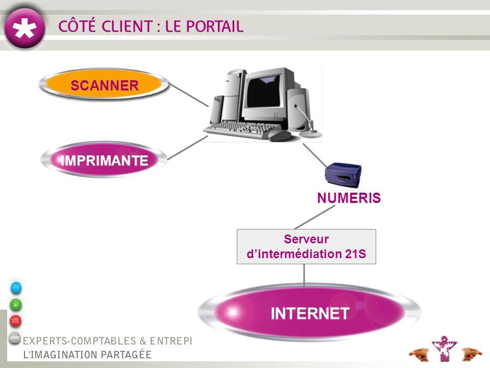CÔTÉ CLIENT : LE PORTAIL INTERNET IMPRIMANTE SCANNER RÉP NUMERIS Serveur dintermédiation 21S