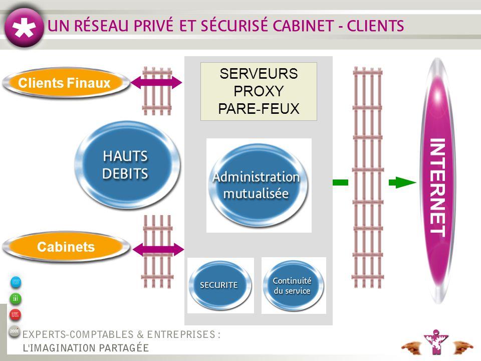 Clients Finaux UN RÉSEAU PRIVÉ ET SÉCURISÉ CABINET - CLIENTS INTERNET Cabinets SERVEURS PROXY PARE-FEUX