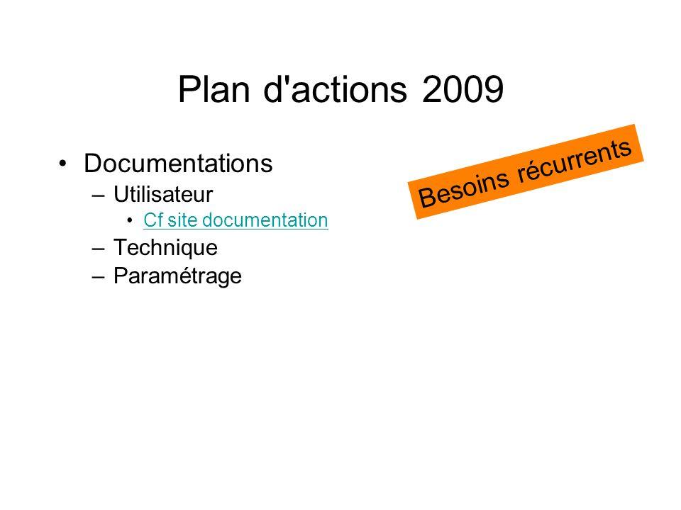 Plan d'actions 2009 Documentations –Utilisateur Cf site documentation –Technique –Paramétrage Besoins récurrents