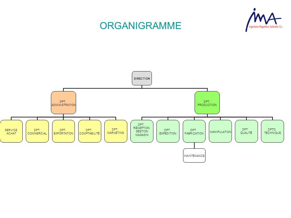 ORGANIGRAMME DIRECTION DPT. ADMINISTRATION SERVICE ACHAT DPT. COMMERCIAL DPT. EXPORTATION DPT. COMPTABILITÉ DPT. MARKETING DPT. PRODUCTION DPT. RÉCEPT