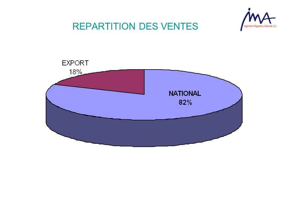REPARTITION DES VENTES