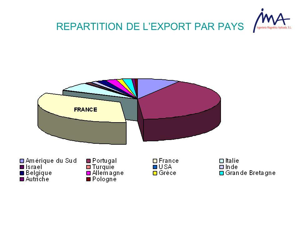 REPARTITION DE LEXPORT PAR PAYS