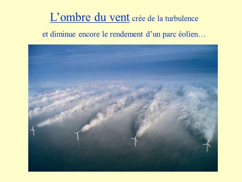 Lombre du vent crée de la turbulence et diminue encore le rendement dun parc éolien…