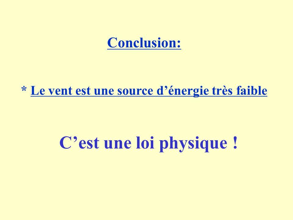 Conclusion: * Le vent est une source dénergie très faible Cest une loi physique !