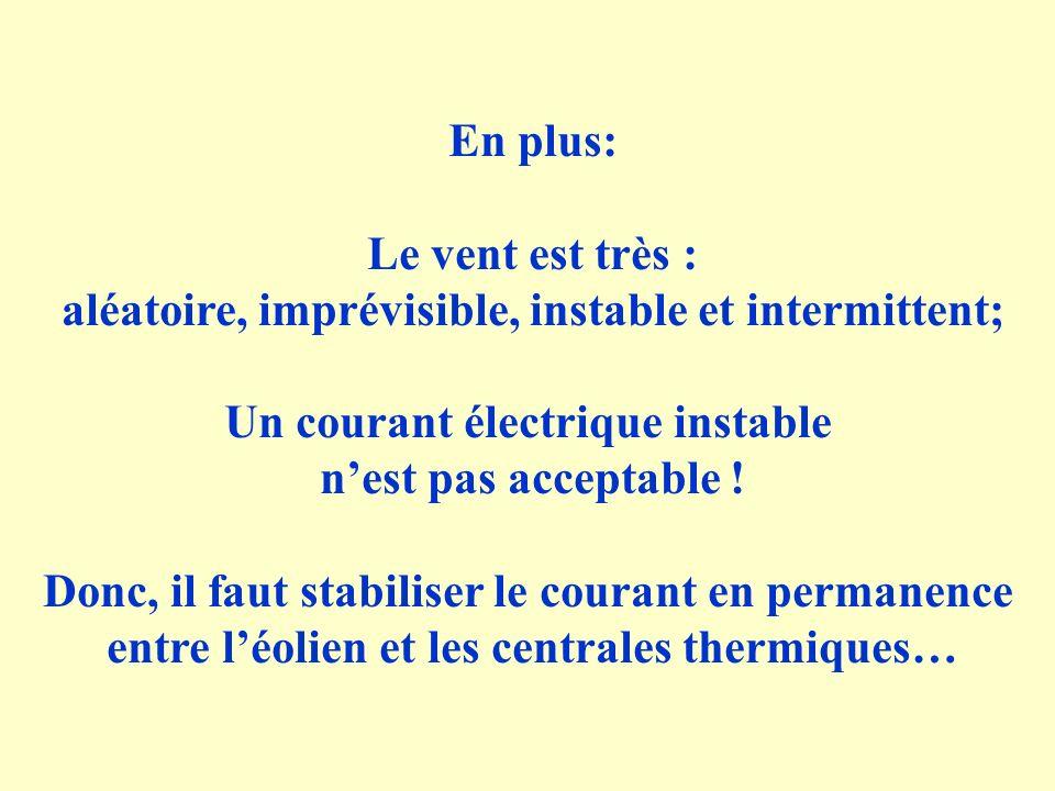 En plus: Le vent est très : aléatoire, imprévisible, instable et intermittent; Un courant électrique instable nest pas acceptable ! Donc, il faut stab
