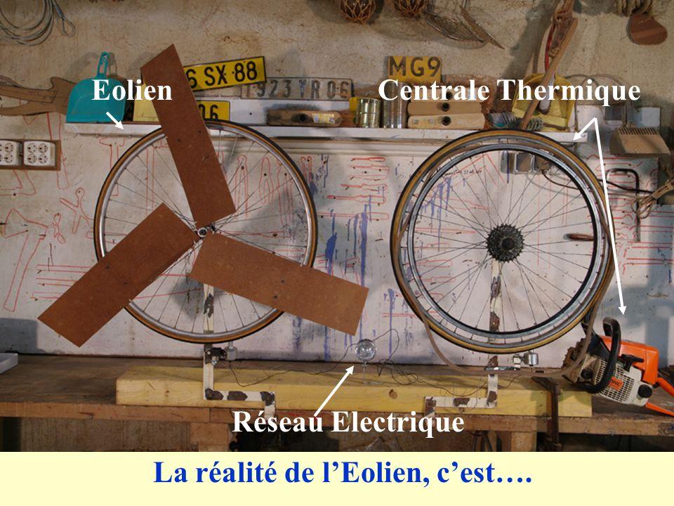 EolienCentrale Thermique Réseau Electrique La réalité de lEolien, cest….