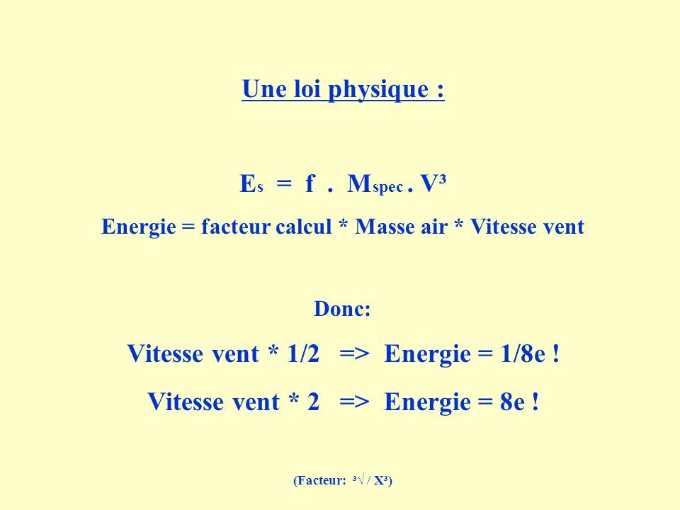 Une loi physique : E s = f. M spec. V³ Energie = facteur calcul * Masse air * Vitesse vent Donc: Vitesse vent * 1/2 => Energie = 1/8e ! Vitesse vent *