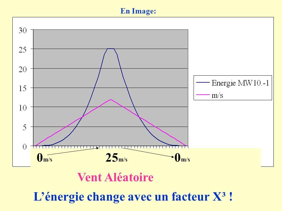 0 m/s 25 m/s 0 m/s Vent Aléatoire Lénergie change avec un facteur X³ ! En Image: