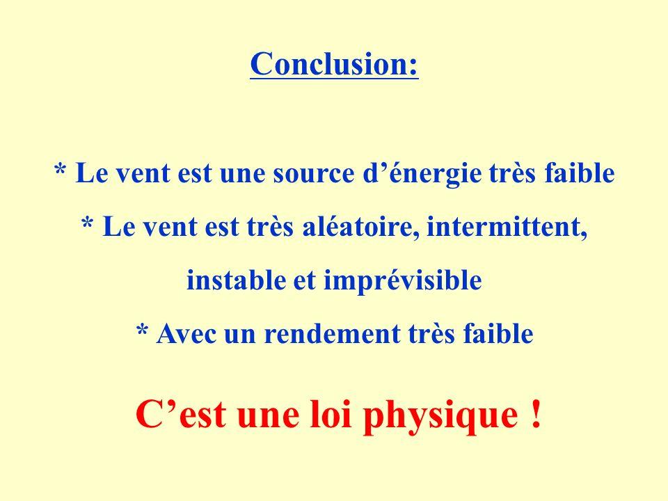 Conclusion: * Le vent est une source dénergie très faible * Le vent est très aléatoire, intermittent, instable et imprévisible * Avec un rendement très faible Cest une loi physique !