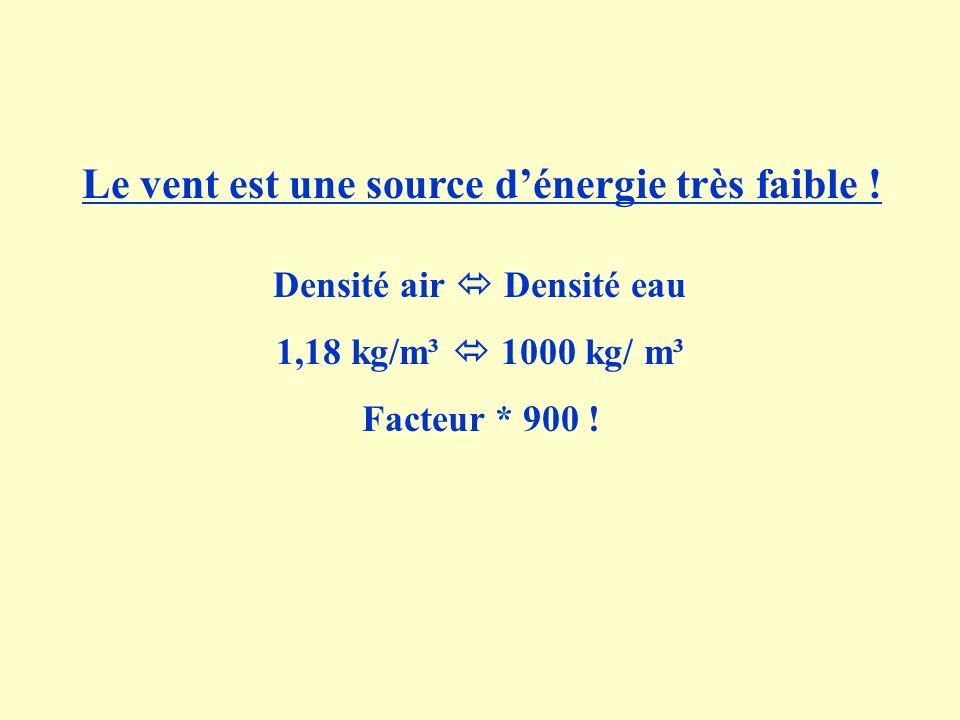 Le vent est une source dénergie très faible ! Densité air Densité eau 1,18 kg/m³ 1000 kg/ m³ Facteur * 900 !