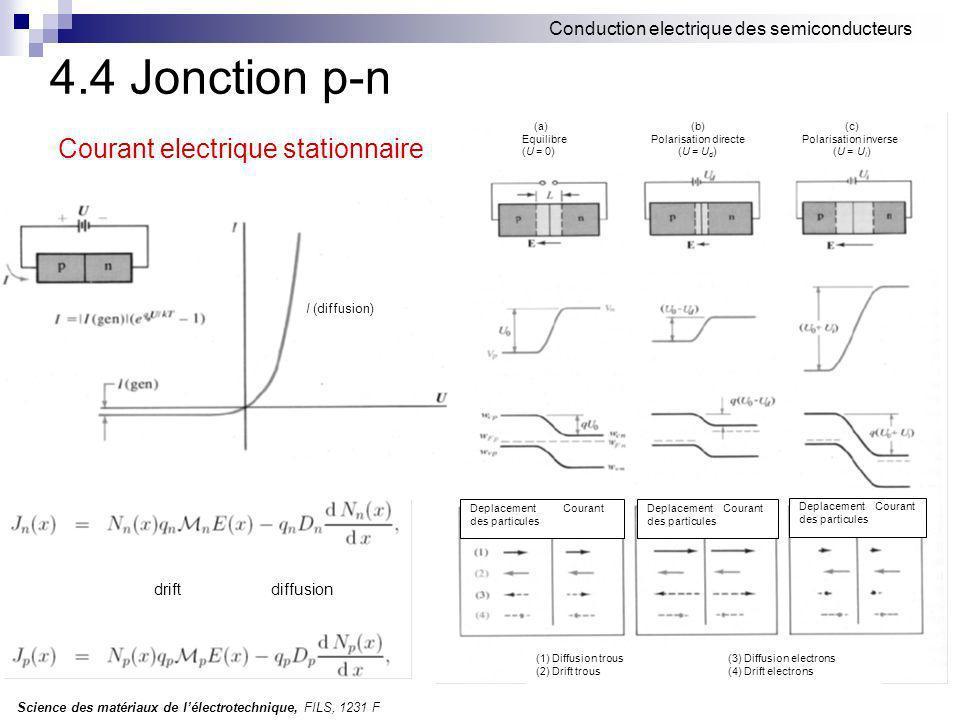 Science des matériaux de lélectrotechnique, FILS, 1231 F Conduction electrique des semiconducteurs 4.4 Jonction p-n Courant electrique stationnaire drift diffusion Deplacement Courant des particules Deplacement Courant des particules Deplacement Courant des particules (a) (b) (c) Equilibre Polarisation directe Polarisation inverse (U = 0) (U = U d ) (U = U i ) I (diffusion) (1) Diffusion trous (3) Diffusion electrons (2) Drift trous (4) Drift electrons