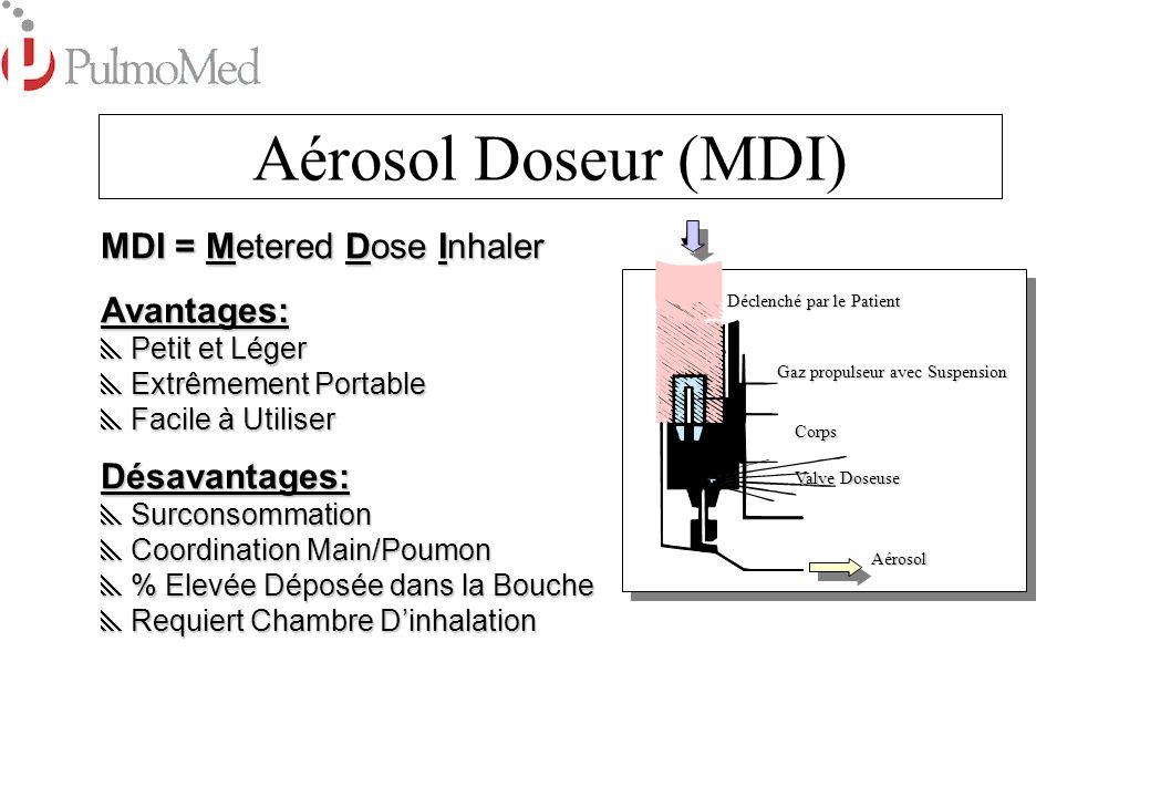 Distributeur de Poudre (DPI) Capsule avec médicament micronisé Aérosol Perceur de Capsule