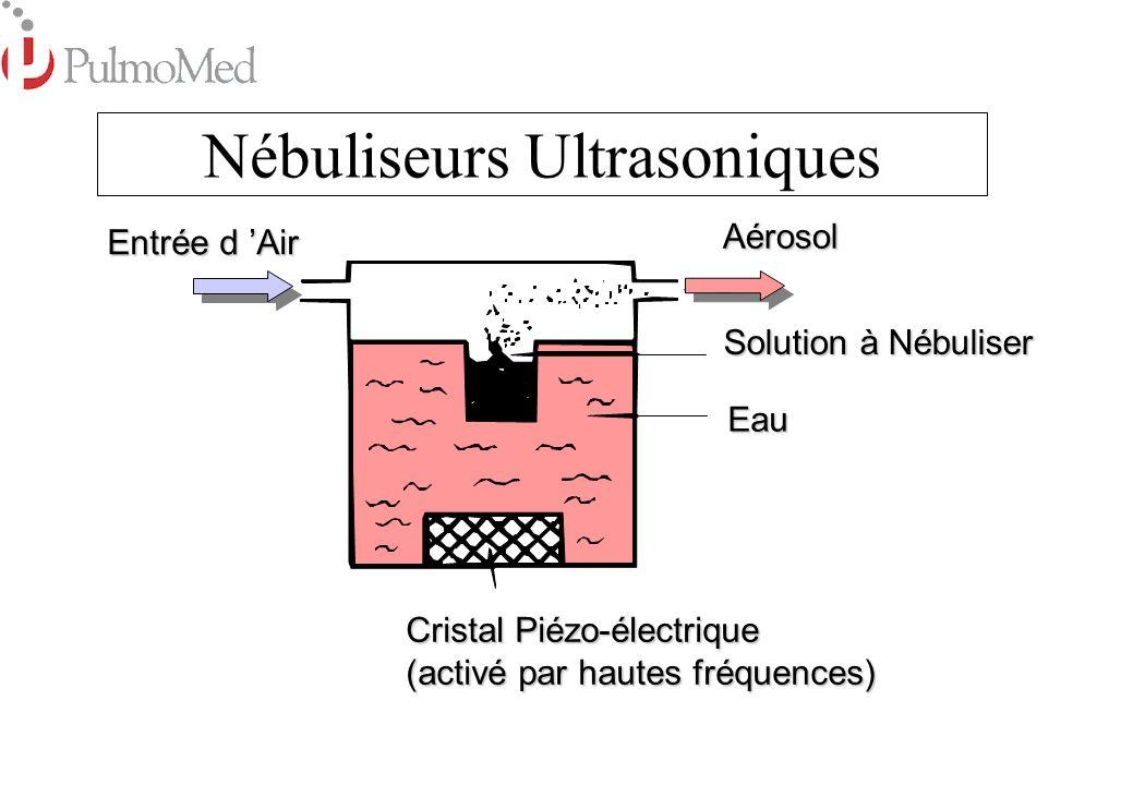 Avantages : Silencieux Silencieux Coordination non-requise Coordination non-requise Inconvénients : Utilisation et entretien complexe Utilisation et entretien complexe Parfois incompatible avec mélanges Parfois incompatible avec mélanges Incompatible avec suspensions Incompatible avec suspensions La chaleur peut dénaturer le médicament La chaleur peut dénaturer le médicament Eau Aérosol Entrée d Air Cristal Piézo-électrique (activé par hautes fréquences) Nébuliseurs Ultrasoniques