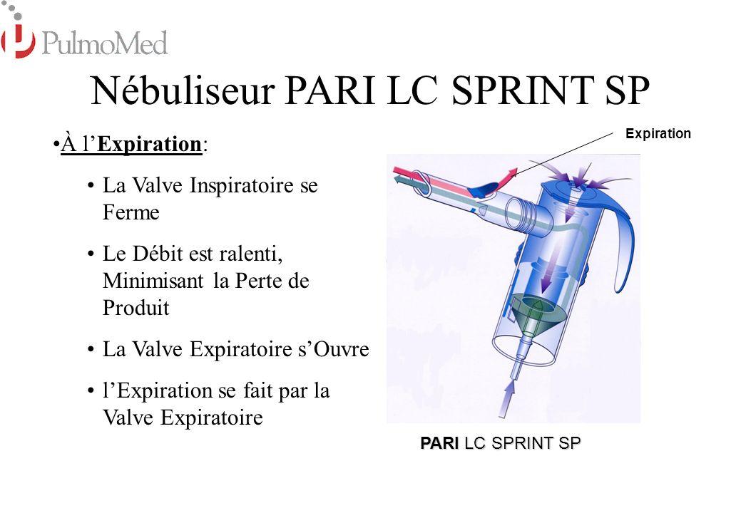 InspirationExpiration Aérosol administré Aérosol gaspillé Débit 70% 30% 5 min pour 3 ml avec PARI BOY SX © 96 by Paul Ritzau Pari-Werk GmbH, D-82317 Starnberg