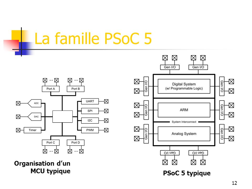 La famille PSoC 5 Organisation dun MCU typique PSoC 5 typique 12