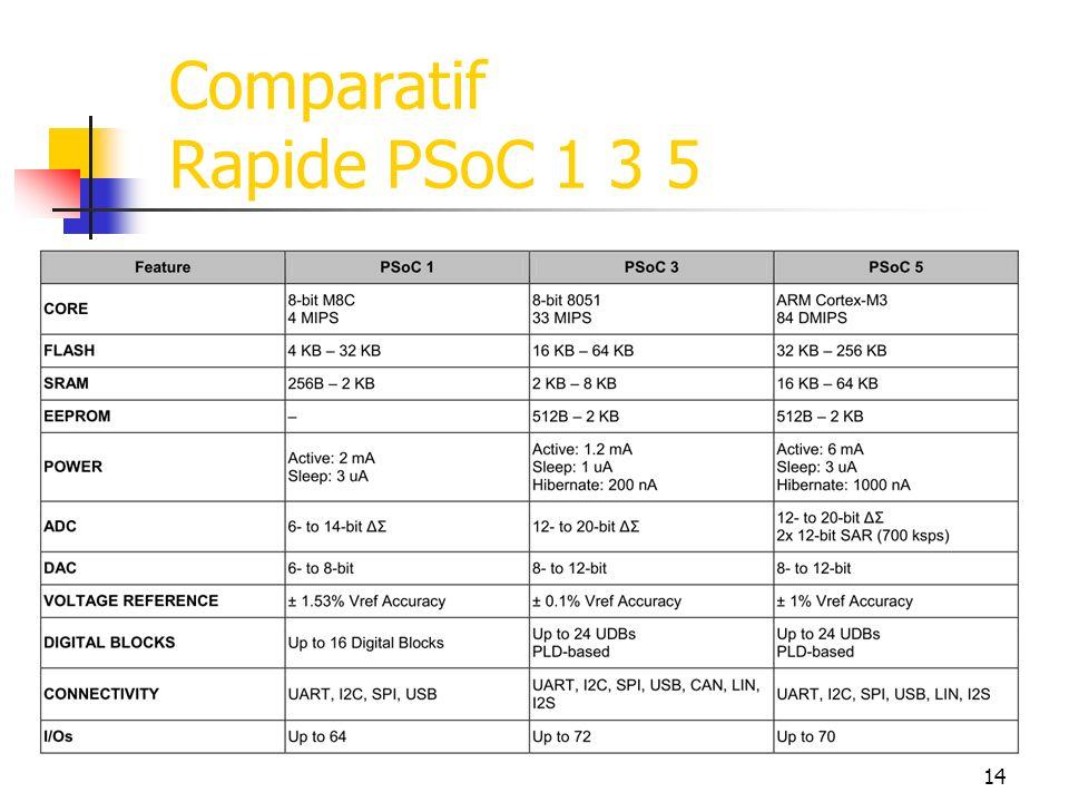 Comparatif Rapide PSoC 1 3 5 14