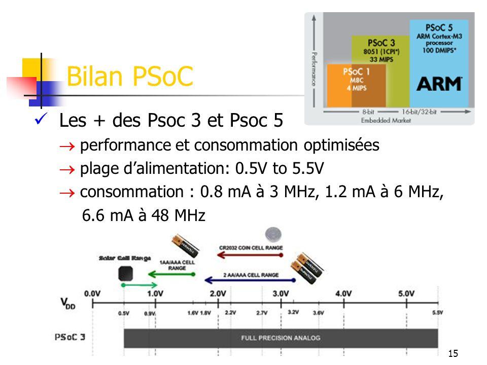 Les + des Psoc 3 et Psoc 5 performance et consommation optimisées plage dalimentation: 0.5V to 5.5V consommation : 0.8 mA à 3 MHz, 1.2 mA à 6 MHz, 6.6 mA à 48 MHz Bilan PSoC 15