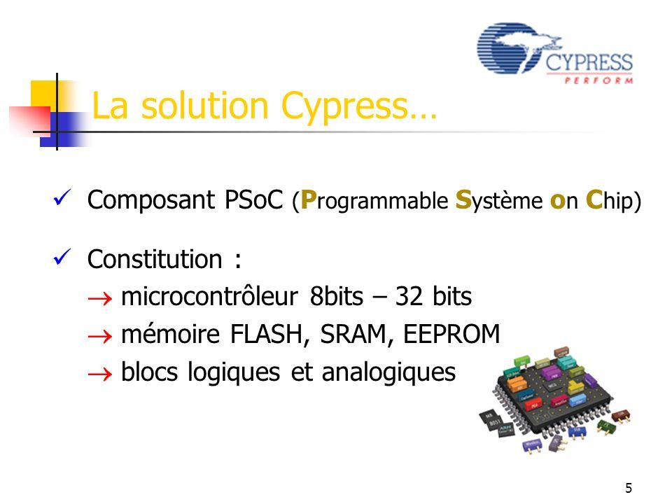 Composant PSoC ( P rogrammable S ystème o n C hip) Constitution : microcontrôleur 8bits – 32 bits mémoire FLASH, SRAM, EEPROM blocs logiques et analogiques La solution Cypress… 5