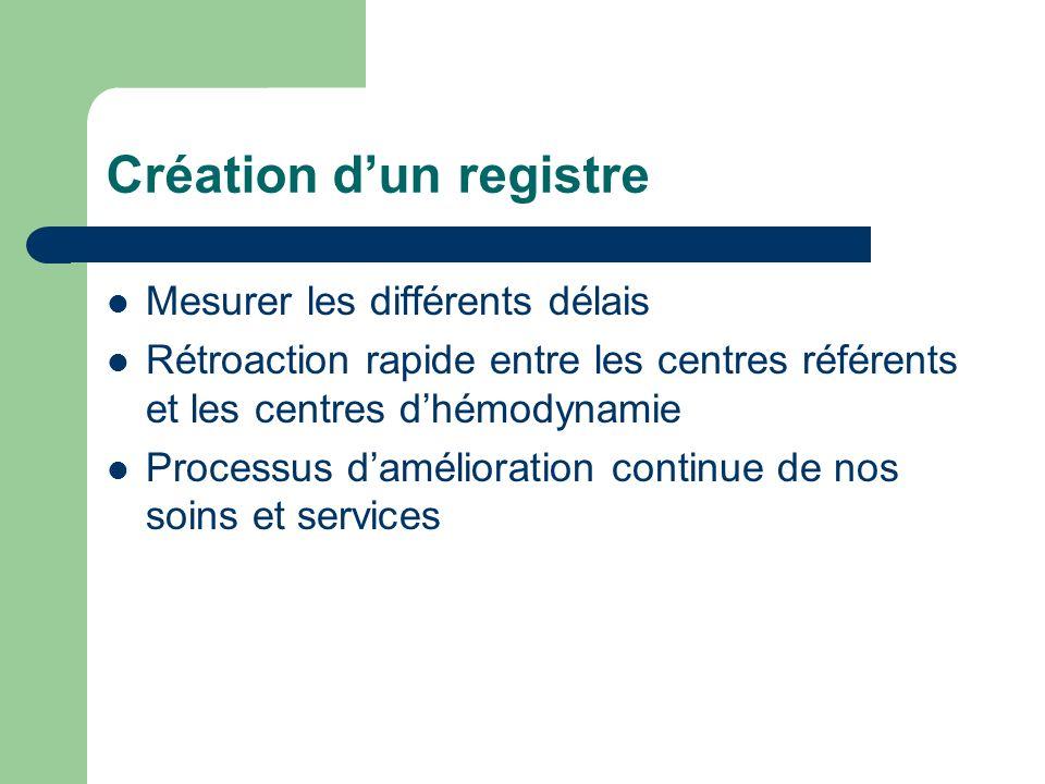 Création dun registre Mesurer les différents délais Rétroaction rapide entre les centres référents et les centres dhémodynamie Processus damélioration continue de nos soins et services