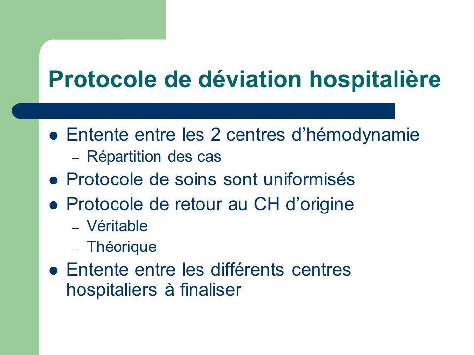 Protocole de déviation hospitalière Entente entre les 2 centres dhémodynamie – Répartition des cas Protocole de soins sont uniformisés Protocole de retour au CH dorigine – Véritable – Théorique Entente entre les différents centres hospitaliers à finaliser