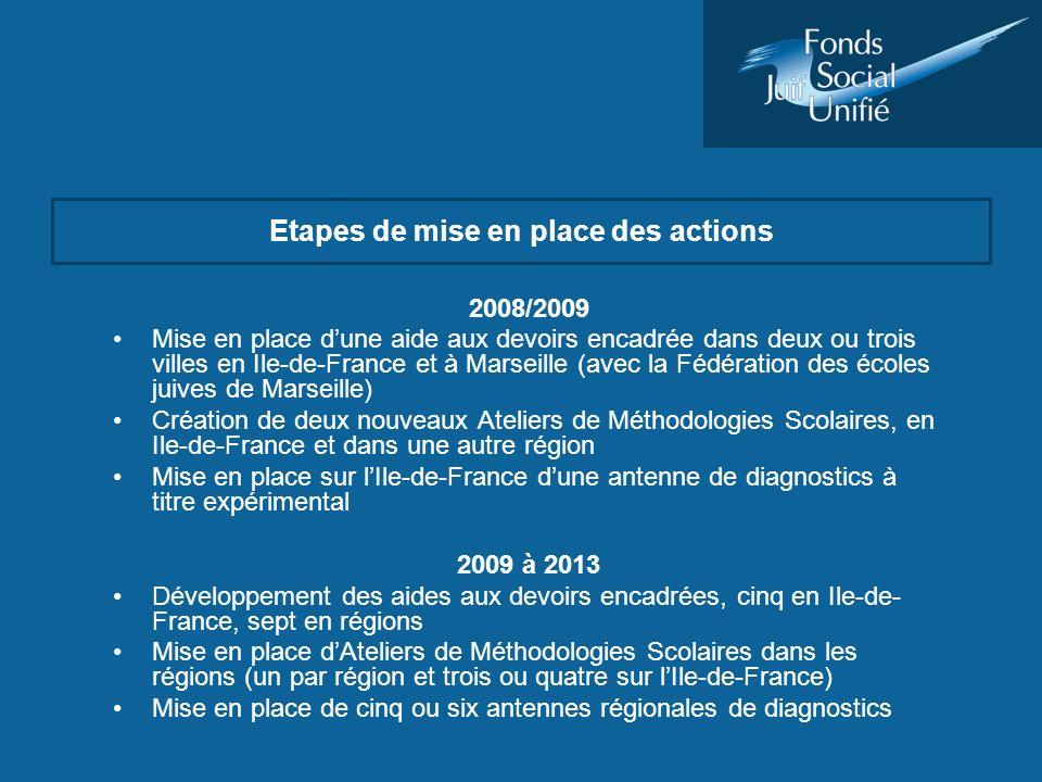 Etapes de mise en place des actions 2008/2009 Mise en place dune aide aux devoirs encadrée dans deux ou trois villes en Ile-de-France et à Marseille (