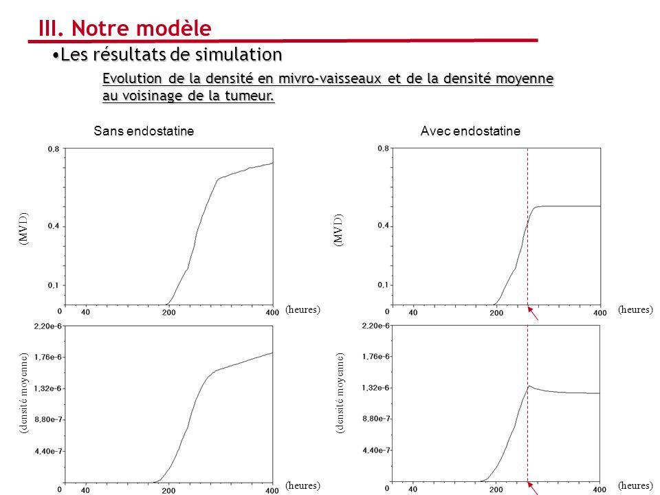 Sans endostatine Les résultats de simulationLes résultats de simulation Evolution de la densité en mivro-vaisseaux et de la densité moyenne au voisina