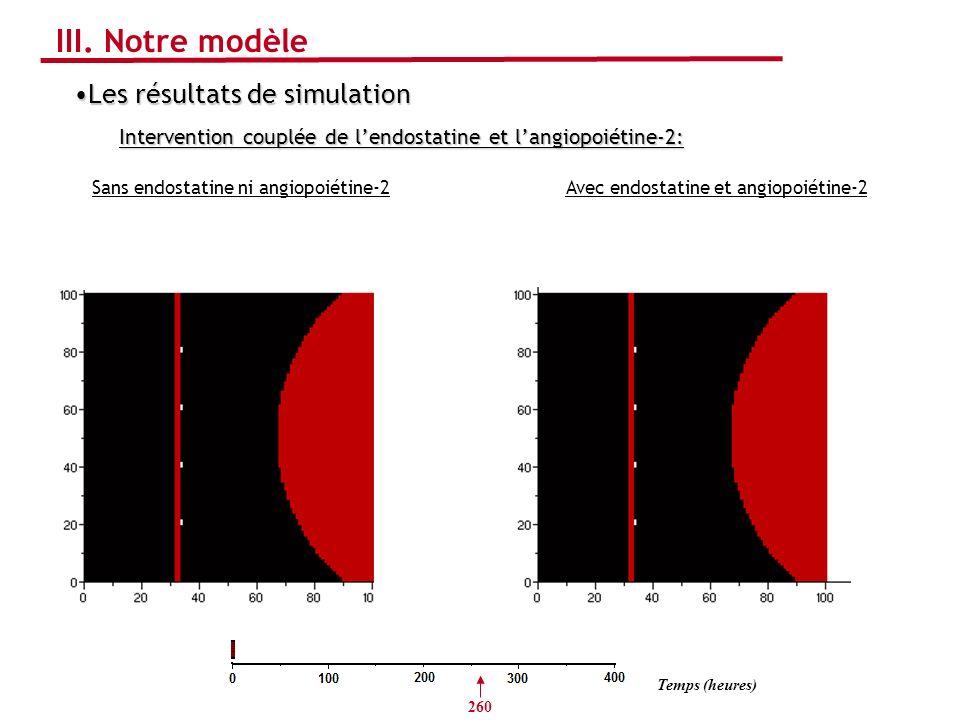 Sans endostatine ni angiopoiétine-2Avec endostatine et angiopoiétine-2 Les résultats de simulationLes résultats de simulation Intervention couplée de