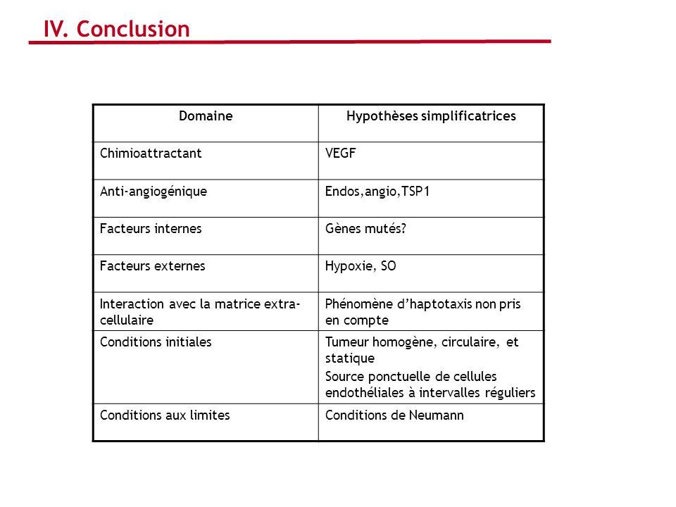 IV. Conclusion DomaineHypothèses simplificatrices ChimioattractantVEGF Anti-angiogéniqueEndos,angio,TSP1 Facteurs internesGènes mutés? Facteurs extern