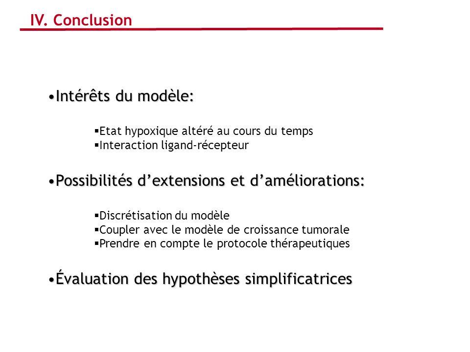 IV. Conclusion Intérêts du modèle:Intérêts du modèle: Etat hypoxique altéré au cours du temps Interaction ligand-récepteur Possibilités dextensions et