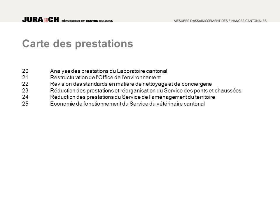 Carte des prestations 20Analyse des prestations du Laboratoire cantonal 21Restructuration de lOffice de lenvironnement 22Révision des standards en mat
