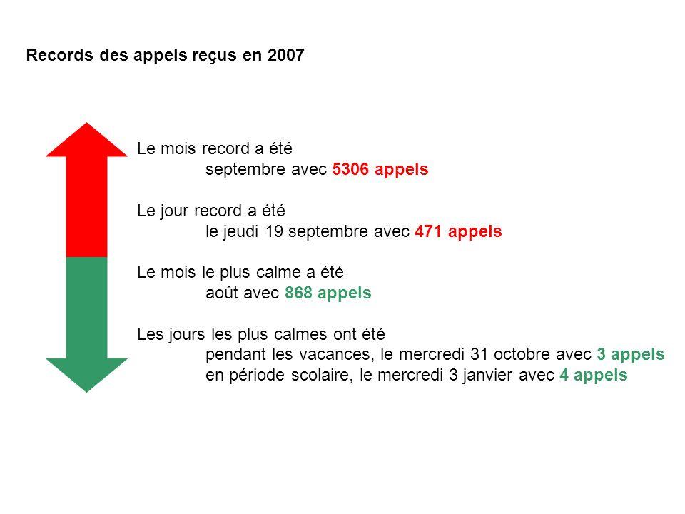 Records des appels reçus en 2007 Le mois record a été septembre avec 5306 appels Le jour record a été le jeudi 19 septembre avec 471 appels Le mois le