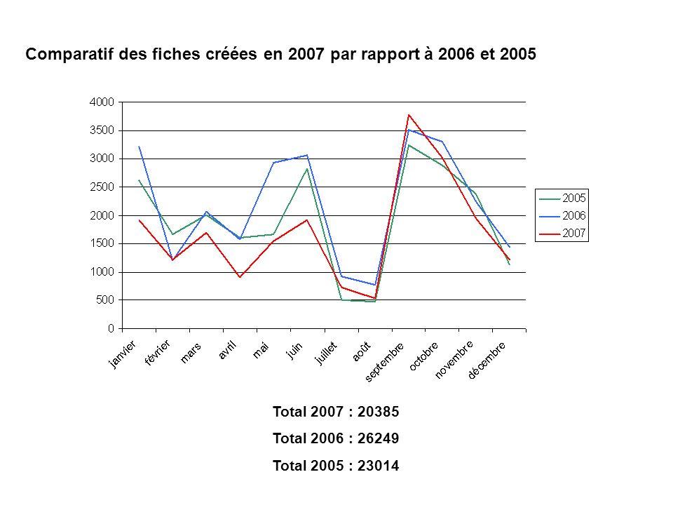 Comparatif des fiches créées en 2007 par rapport à 2006 et 2005 Total 2007 : 20385 Total 2006 : 26249 Total 2005 : 23014