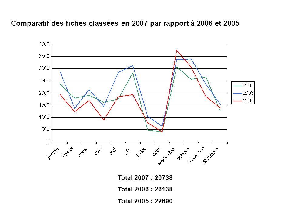 Comparatif des fiches classées en 2007 par rapport à 2006 et 2005 Total 2007 : 20738 Total 2006 : 26138 Total 2005 : 22690