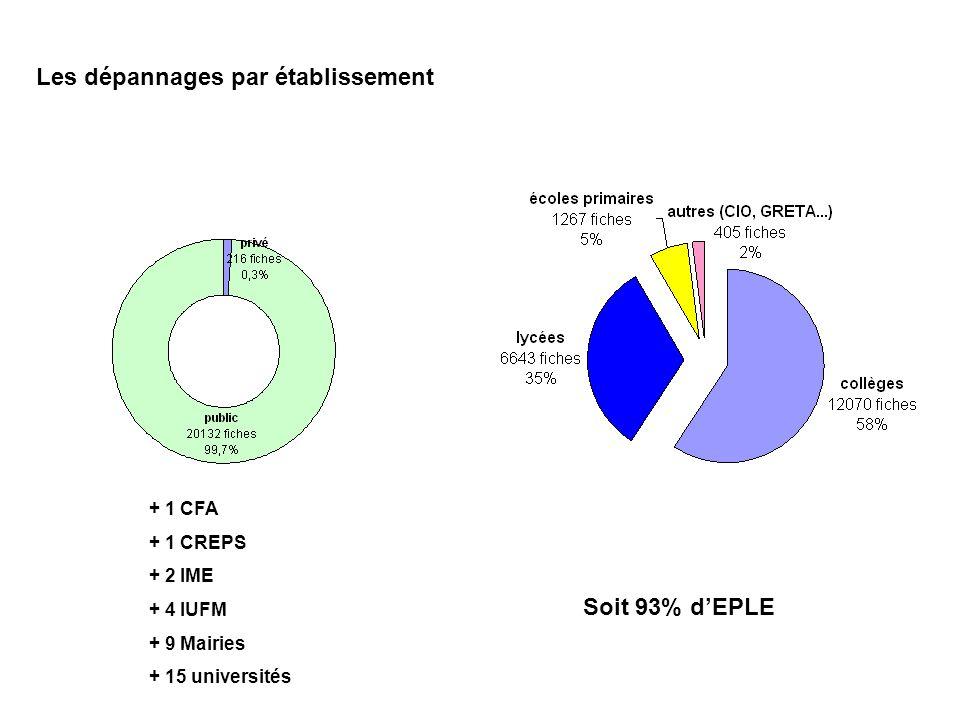 Les dépannages par établissement + 1 CFA + 1 CREPS + 2 IME + 4 IUFM + 9 Mairies + 15 universités Soit 93% dEPLE