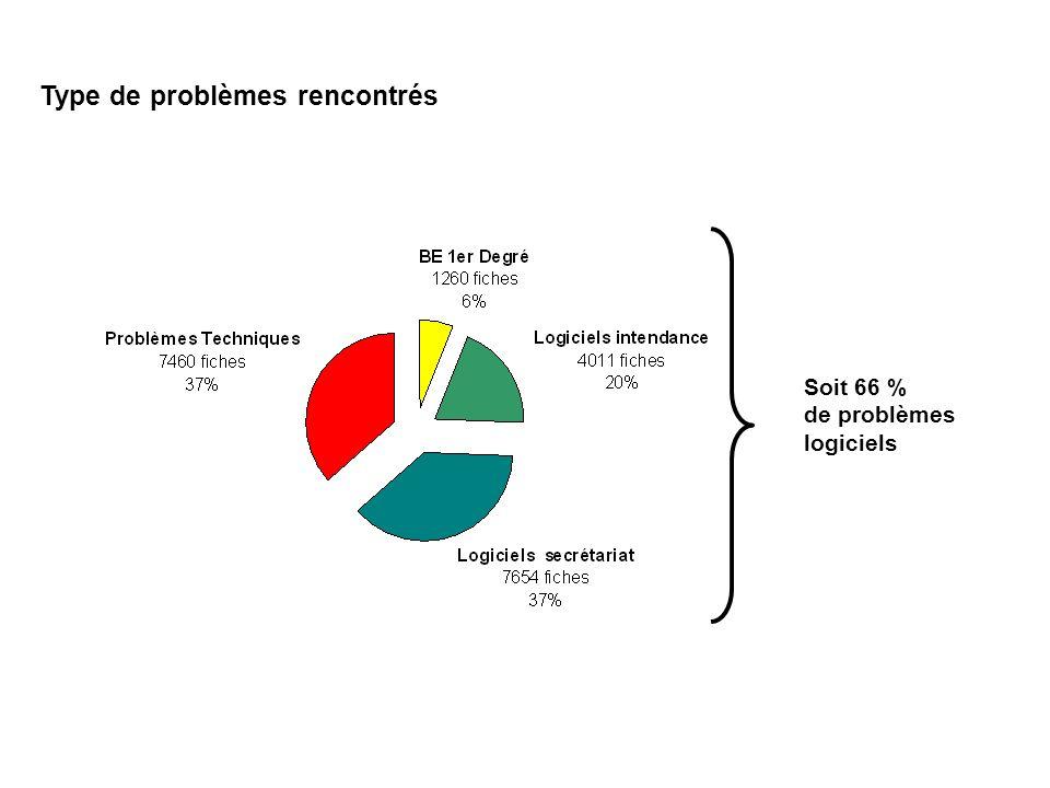 Type de problèmes rencontrés Soit 66 % de problèmes logiciels