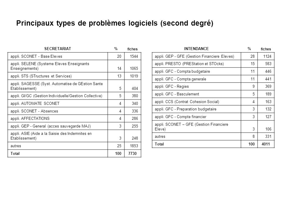Principaux types de problèmes logiciels (second degré) INTENDANCE% fiches appli. GEP - GFE (Gestion Financiere Eleves)281124 appli. PRESTO (PREStation