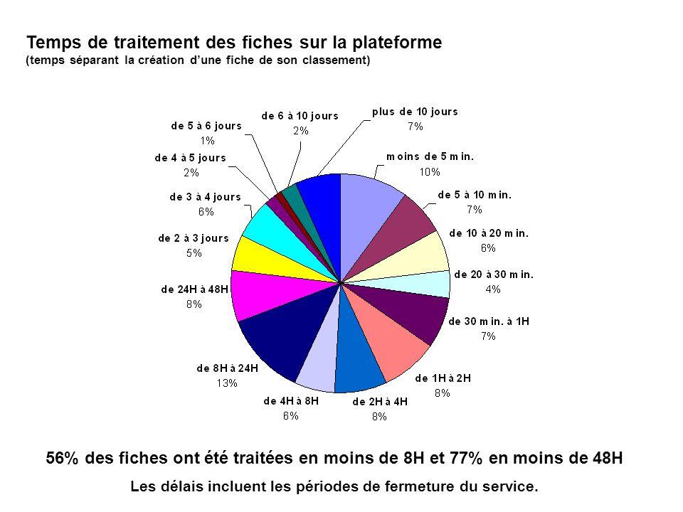 Temps de traitement des fiches sur la plateforme (temps séparant la création dune fiche de son classement) 56% des fiches ont été traitées en moins de