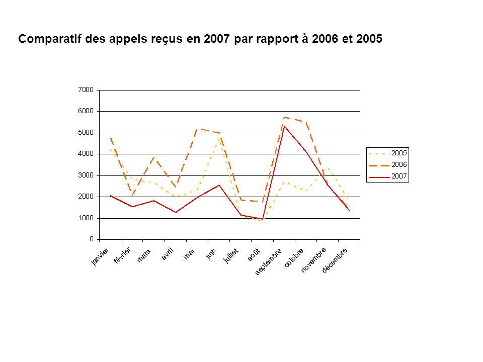 Comparatif des appels reçus en 2007 par rapport à 2006 et 2005