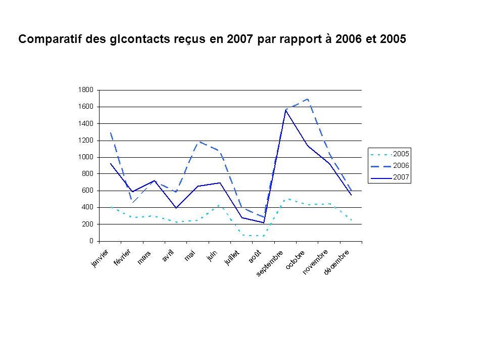 Comparatif des glcontacts reçus en 2007 par rapport à 2006 et 2005