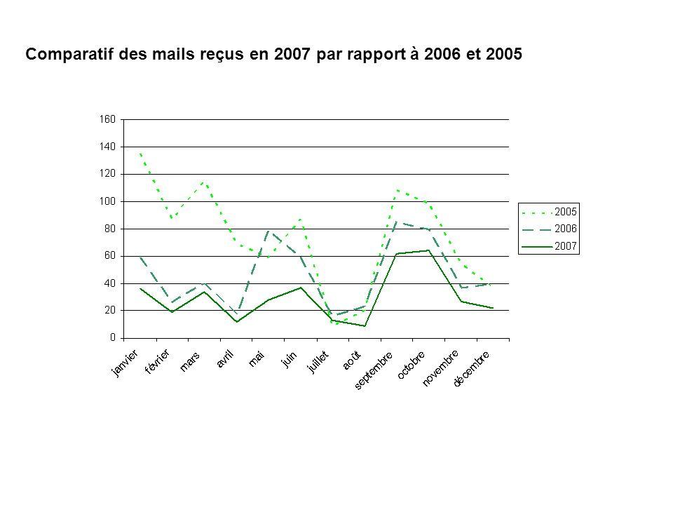 Comparatif des mails reçus en 2007 par rapport à 2006 et 2005