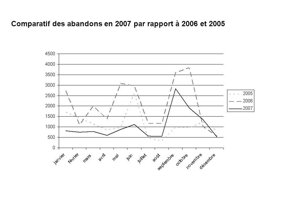 Comparatif des abandons en 2007 par rapport à 2006 et 2005