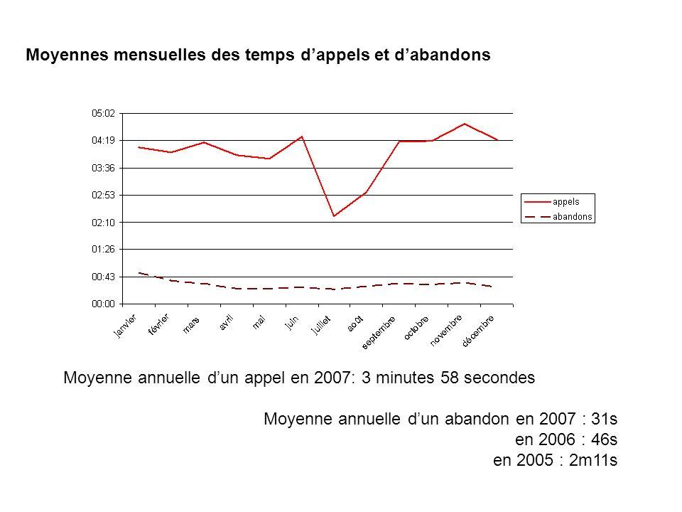 Moyennes mensuelles des temps dappels et dabandons Moyenne annuelle dun appel en 2007: 3 minutes 58 secondes Moyenne annuelle dun abandon en 2007 : 31