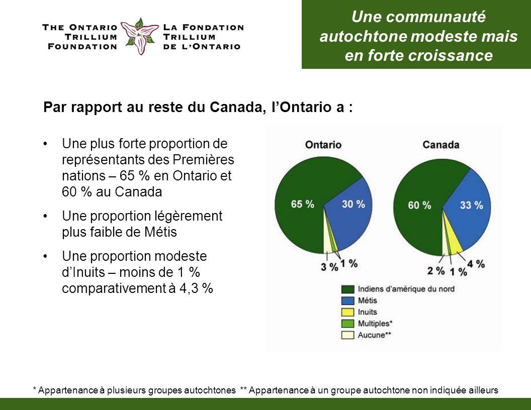 Par rapport au reste du Canada, lOntario a : * Appartenance à plusieurs groupes autochtones ** Appartenance à un groupe autochtone non indiquée ailleurs Une communauté autochtone modeste mais en forte croissance Une plus forte proportion de représentants des Premières nations – 65 % en Ontario et 60 % au Canada Une proportion légèrement plus faible de Métis Une proportion modeste dInuits – moins de 1 % comparativement à 4,3 %