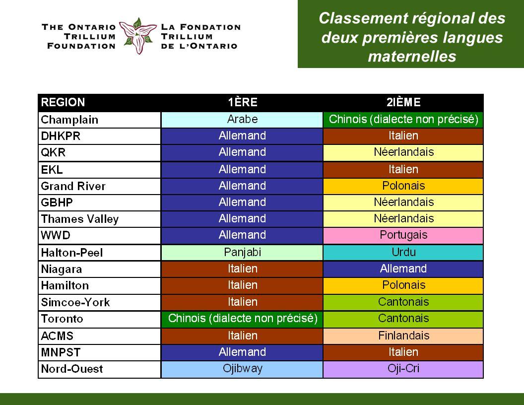 Classement régional des deux premières langues maternelles